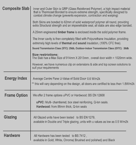Composite Doors Technical Specifications